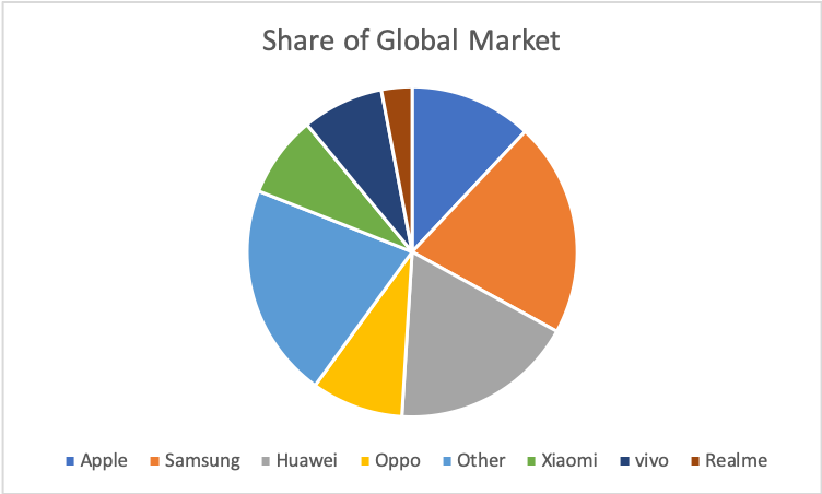 Phone Manufacturers_Market Share_Global