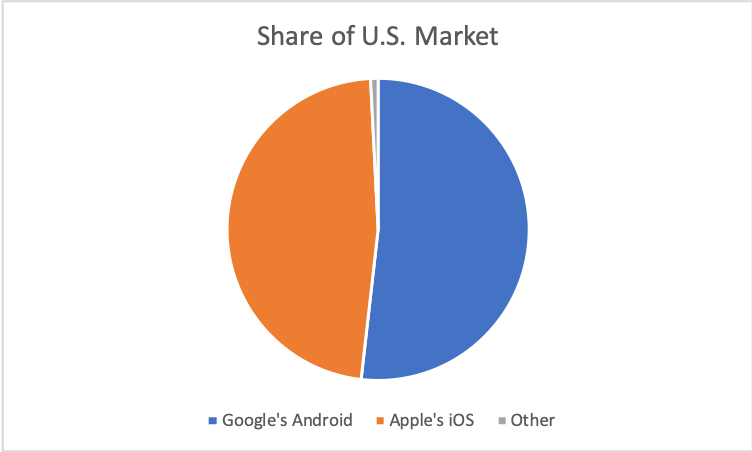Phone Operating System_Market Share_US